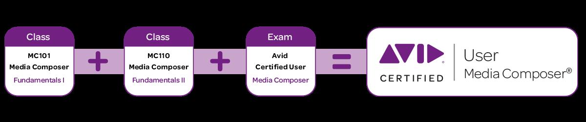 corsi per la certificazione avid